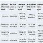 Таблица подбора сахарной пасты