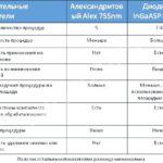 Сравнение эпиляторов