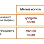Таблица подбора пасты для шугаринга